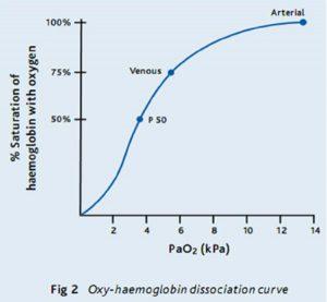 Fig 2 Oxy-haemoglobin dissociation curve