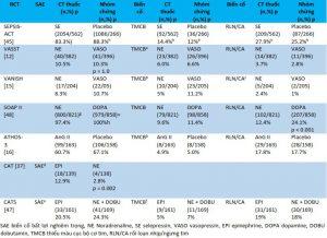 Bảng 4 Các tác dụng phụ nghiêm trọng trong các RCT then chốt của thuốc vận mạch trong sốc nhiễm trùng