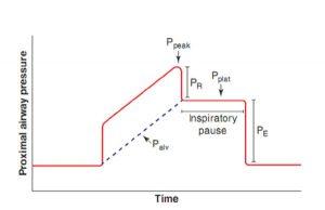 Hình 4.2 Dạng sóng áp lực với thao tác tạm dừng hít vào. Dạng sóng áp lực này là từ chế độ thông khí kiểm soát thể tích với dạng sóng lưu lượng hằng định. Áp lực đường thở đỉnh là áp lực đường thở tối đa trong chu kỳ hô hấp. Khi một thao tác tạm dừng hít vào được thực hiện, lưu lượng hít vào ngừng lại và thở ra tạm thời bị ngăn chặn. Do lưu lượng đã ngừng, thành phần sức cản của áp lực đường thở gần (PR) trở thành bằng không, làm cho áp lực đường thở gần đo được bằng với thành phần đàn hồi (PE). PE ở cuối hít vào bằng với áp lực bình nguyên. Lưu ý rằng áp lực phế nang ở giá trị thấp nhất khi bắt đầu hít vào và tăng đến mức tối đa vào cuối thì hít vào, bằng với áp lực bình nguyên.