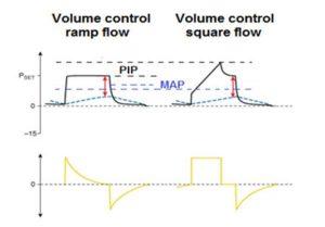 Hình 3. Kiểu lưu lượng giảm trong VCV có áp lực đỉnh (PIP) thấp hơn và áp lực đường thở trung bình (MAP) cao hơn só với kiểu lưu lượng vuông.