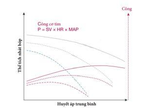 Hình 4 - Công thực hiện của tim, xem xét trong cùng một thể tích nhịp tim và giá trị HA như trong Hình 1 và nhịp tim cố định. Đường cong công suất có màu đỏ với các đường thẳng hoặc chấm tương ứng. HR nhịp tim; MAP ¼ áp lực động mạch trung bình; SV volume thể tích nhát bóp.