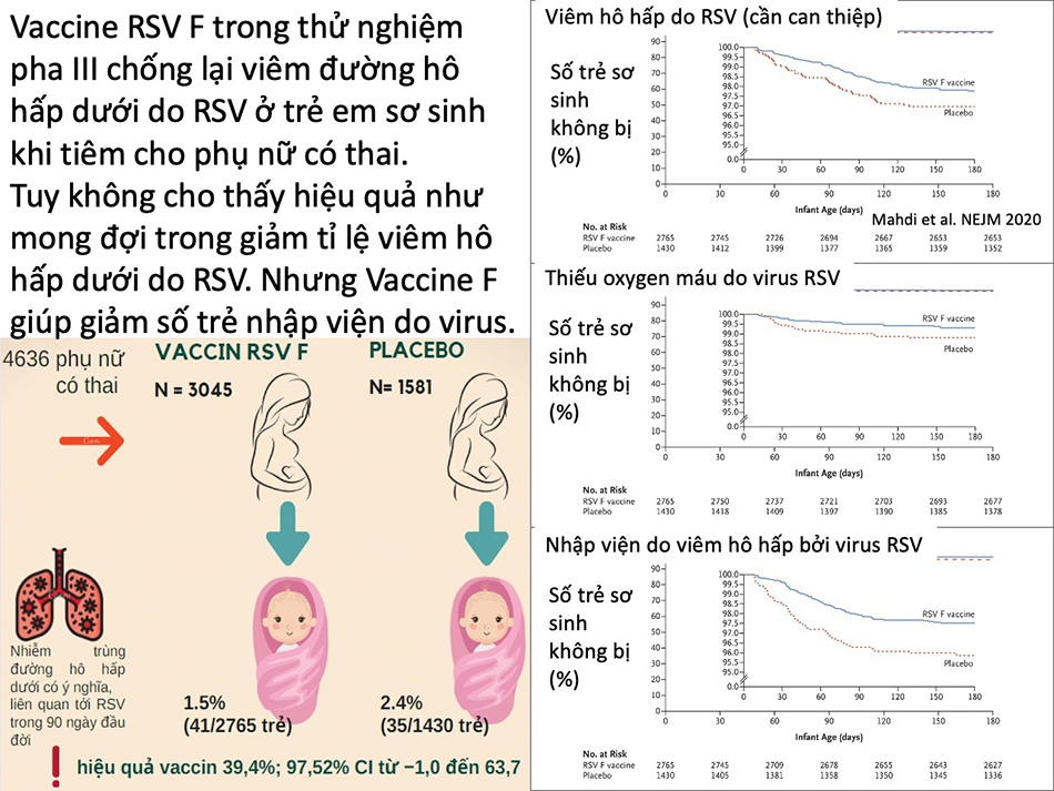 Vaccine phòng virus viêm đường hô hấp dưới