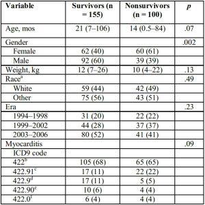 Bảng 1: Đặc điểm nhân khẩu học của người sống sót và không sống sót của ECMO bắt đầu do viêm cơ tim