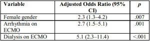 Bảng 5: Phân tích hồi quy logistic của các yếu tố dự đoán tử vong tại bệnh viện cho bệnh nhân nhi cần ECMO cho viêm cơ tim (n = 225)