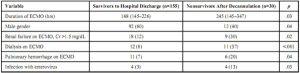 Bảng 6: Các biến liên quan đến tiền ECMO và ECMO liên quan đến sự sống còn sau khi rút cannula thành công