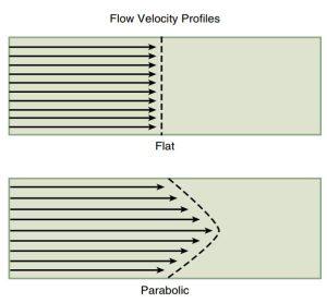 Hình 2-26 Trắc diện dòng chảy. Sơ đồ biểu diễn mặt cắt theo chiều dọc của một dòng chảy, với chiều dài của mỗi mũi tên tỉ lệ với vận tốc, sự khác biệt giữa trắc diện của dòng chảy phẳng và dòng chảy dạng parabol được thể hiện như trên hình.