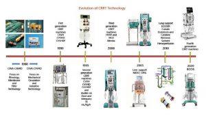 Hình 1. Tổng quan đầy đủ về 40 năm phát triển của công nghệ trị liệu ngoài cơ thể ở bệnh nhân nặng (sửa đổi từ Tham khảo [3]).