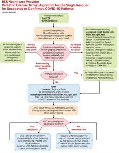 Hình 4. Thuật toán ngừng tim hỗ trợ sự sống cơ bản của nhân viên y tế cho người cứu hộ duy nhất ở bệnh nhân bị nghi ngờ hoặc xác nhận mắc bệnh coronavirus 2019 (COVID-19).