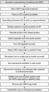 Hình 4 Sơ đồ chăm sóc sau khi thử thở tự phát và rút nội khí quản ở bệnh nhân nghi ngờ hoặc đã được xác định chẩn đoán COVID-19