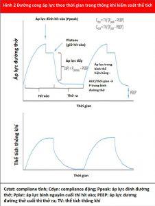 Hình 2 Đường cong áp lực theo thời gian trong thông khí kiểm soát thể tích