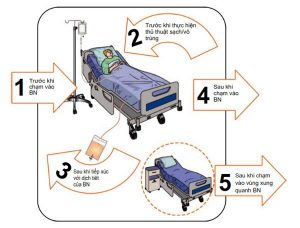 Fig. 1.1 WHO's five moments for hand hygiene (Adapted from WHO)