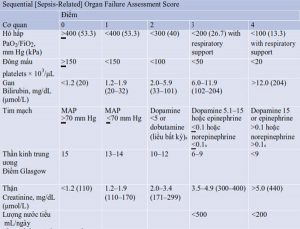Bảng 3.1 Sequential [Sepsis-Related] Organ Failure Assessment (SOFA) Score Sequential [Sepsis-Related] Organ Failure Assessment Score