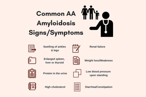 Triệu chứng thường gặp của AA Amyloidosis