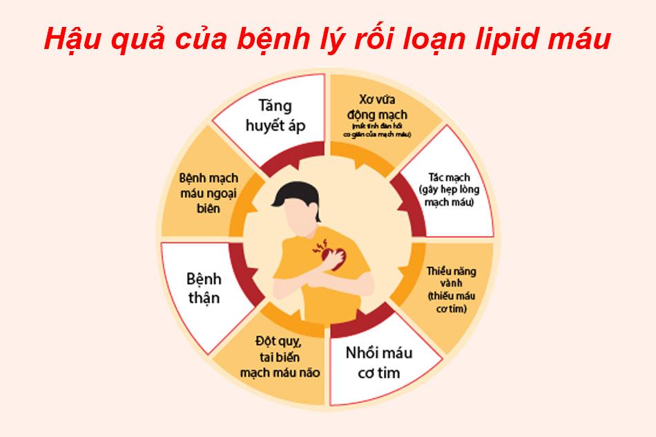 Triệu chứng của bệnh lý rối loạn lipid máu