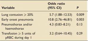 Bảng 3. Kết quả phân tích đa biến các yếu tố rủi ro độc lập đối với ARDS khởi phát sớm.