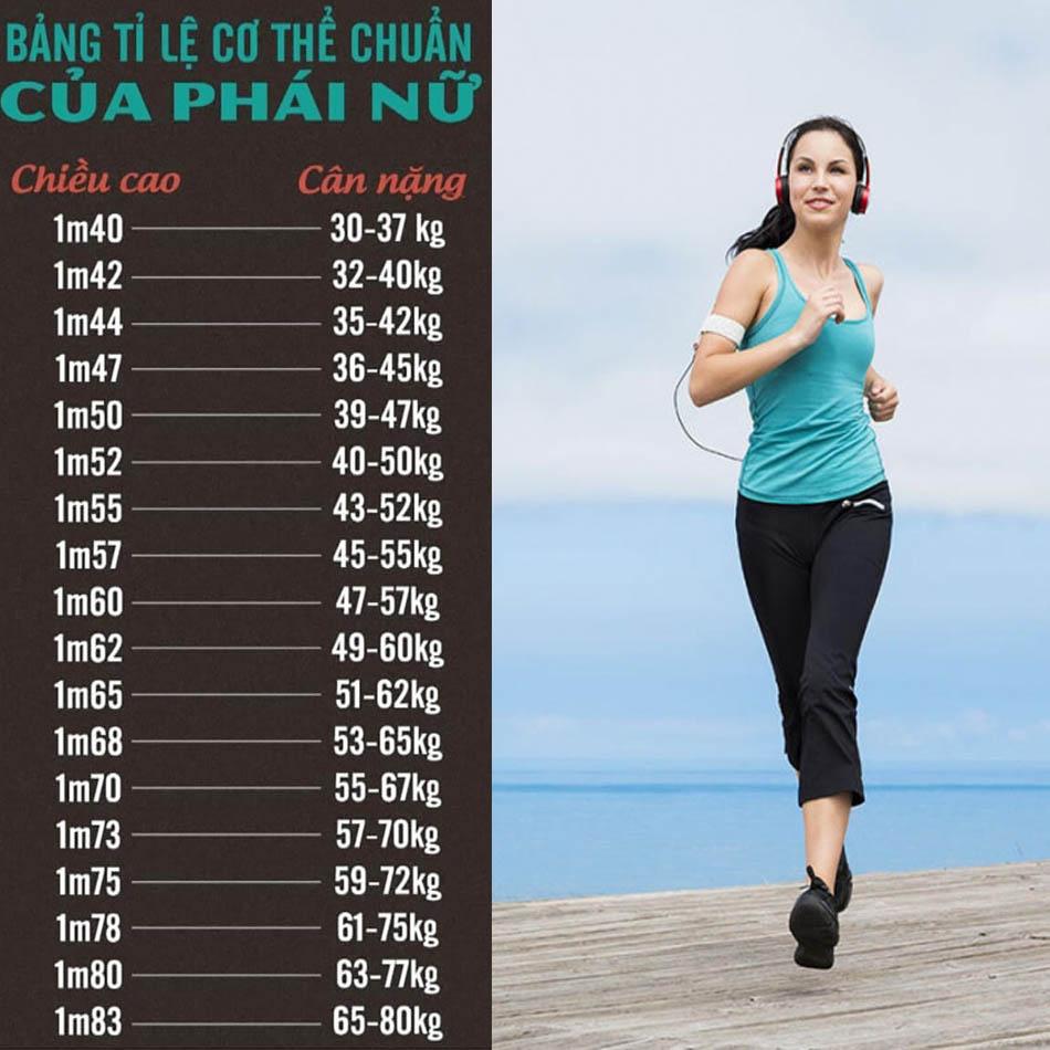Chỉ số BMI cho nữ