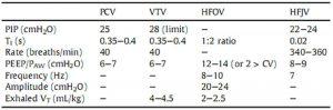 Bảng 2. Cài đặt ban đầu gợi ý cho trẻ đủ tháng/thiếu tháng muộn với RDS hoặc viêm phổi