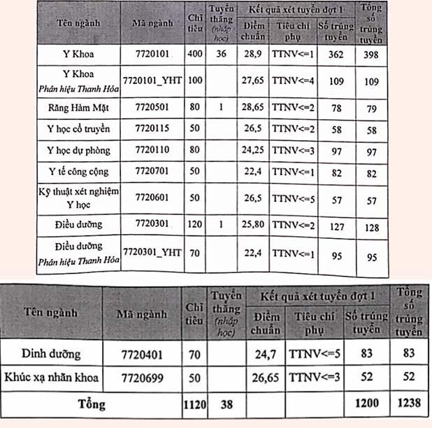 Điểm chuẩn Đại học Y Hà Nội năm 2020