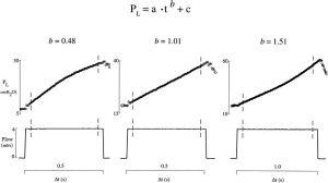 Hình 1. Minh họa khái niệm về đường cong áp lực - thời gian động (P-t) được sử dụng trong nghiên cứu hiện tại.