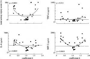Hình 3. Các giá trị riêng của hệ số b được biểu thị dựa trên các giá trị riêng của tổng điểm tổn thương đường thở, yếu tố hoại tử khối u (TNF-α), interleukin-6 (IL-6) và protein viêm đại thực bào 2 (MIP-2 ).