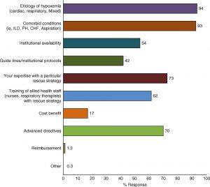 Hình 5. Các yếu tố được xem xét để lựa chọn/leo thang các liệu pháp cứu hộ. CHF = suy tim sung huyết; ILD = bệnh phổi kẽ; PH = tăng huyết áp phổi