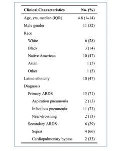 Bảng 1 Đặc điểm nhân khẩu học và lâm sàng