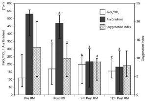 Hình 2 Ảnh hưởng của thủ thuật huy động (RM) đến tỷ lệ PaO2/FIO2, độ dốc oxy hóa phế nang (A-a gradient) và chỉ số oxy hóa. Trung vị (IQR). * p <0,05 so với thao tác trước RM. #p <.01 so với thao tác trước RM.