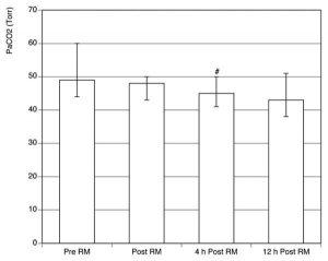 Hình 3 Ảnh hưởng của việc thủ thuật huy động (RM) đến áp lực một phần của carbon dioxide động mạch (PaCO2). Trung vị (phạm vi liên vùng). #p <.01 so với trước-RM.