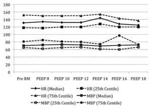 Hình 4 Nhịp tim (HR) và huyết áp động mạch trung bình (MBP) trong quá trình chuẩn bị huy động (RM), tăng PEEP. p <0,05: MBP PEEP 12 so với trước RM. p <.01: MBP PEEP 8 và MBP PEEP 10 so với trước RM.