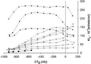 Hình 2 Phân phối sự hấp thu [18F] FDG (KiD) là một hàm của mật độ phổi khu vực (CTD) ở mười bệnh nhân mắc ARDS (đường chấm) so với bốn kiểm soát (đường liên tục, trung bình  độ lệch chuẩn). Ở một số bệnh nhân, KiD tăng tuyến tính với CTD (hình tròn trắng); điều này không đúng trong các bệnh nhân khác (hình tròn đen). Lưu ý rằng, ở tất cả các bệnh nhân, tốc độ trao đổi chất đã tăng lên một cách có hệ thống trên toàn bộ phổ suy giảm ở phổi bình thường (Chỉnh sửa từ Bellani và cộng sự [84])