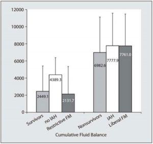 Hình 1. Biểu đồ thanh hiển thị cân bằng dịch truyền tích lũy trung bình sau một tuần ở lại đơn vị chăm sóc đặc biệt (ICU).