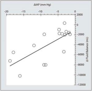 Hình 9. Biểu đồ tương quan Pearson cho thấy sự thay đổi áp lực trong ổ bụng (IAP) liên quan đến lượng dịch truyền được loại bỏ (Δ Cân bằng dịch truyền)