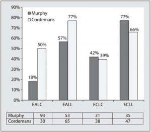 Hình 13. Biểu đồ dạng thanh cho thấy sự phân bố và kết quả của bệnh nhân trong các loại quản lý dịch truyền khác nhau so sánh dữ liệu từ Murphy (n = 212) [21] và dữ liệu tổng hợp từ hai nghiên cứu từ Cordemans (n = 180) [32, 72].