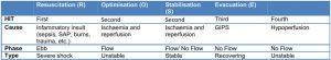 Bảng 3. Đặc điểm của các pha động khác nhau của hồi sức dịch