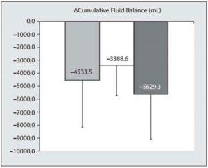 Hình 2. Biểu đồ vạch cho thấy giá trị trung bình (chênh lệch) trong cân bằng dịch tích lũy (mL) sau một tuần ở đơn vị chăm sóc đặc biệt (ICU) ở mức ít dương tính ở những người sống sót (xám nhạt), bệnh nhân không bị tăng huyết áp trong ổ bụng, IAH (trắng) và bệnh nhân được quản lý dịch truyền hạn chế (màu xám đen)