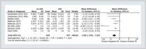 Hình 6. Forest plot xem xét cân bằng dịch truyền tích lũy sau một tuần ICU ở lại bệnh nhân có và không có tăng áp lực trong ổ bụng (IAH). Cập nhật và điều chỉnh từ Malbrain et al. [61]; IAH - tăng áp lực trong ổ bụng; FB - cân bằng dịch truyền