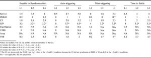 Bảng 2. Khả năng đồng bộ hóa trong các tình huống rò rỉ trong các chế độ thông khí không xâm lấn
