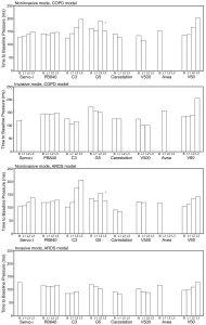 Hình 2. Thời gian trung bình để áp lực cơ sở theo các kịch bản rò rỉ trong các mô hình COPD và ARDS.
