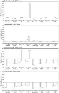 Hình 3. Thời gian trì hoãn chu kỳ trung bình theo các kịch bản rò rỉ trong các mô hình COPD và ARDS.