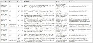 Bảng 1: Các nghiên cứu chọn lọc về việc sử dụng SNIPPV ở trẻ sơ sinh