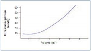 Hình 1. Đường cong áp lực - thể tích của áp lực nội sọ (Hickey, 2002)