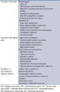 Bảng 1: Các bệnh lý thần kinh cần thở máy