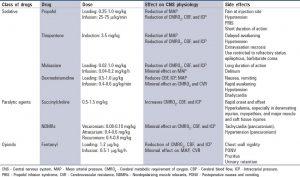 Bảng 2: Các loại thuốc sử dụng trong chăm sóc thần kinh