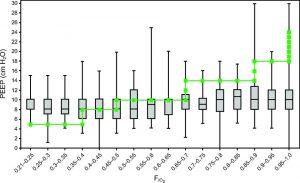 Hình 1. Tất cả các kết hợp ARDS PEEP-FIO2 ở trẻ em.