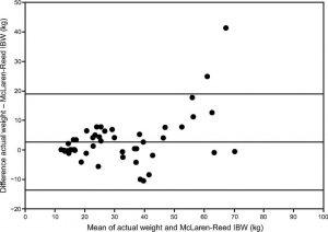 Hình 3. Biểu đồ Bland-Altman cho phương pháp trọng lượng cơ thể lý tưởng (IBW) của McLaren- Read ở các đối tượng nam và nữ ở độ tuổi 2 -20 tuổi. Đường trung tâm biểu thị sự thiên vị; đường bên ngoài hiển thị giới hạn trên và dưới. Từ tài liệu tham khảo 26.