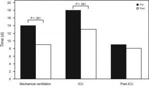 Hình 1. Sự khác nhau về thời gian trung bình của thở máy, thời gian lưu lại ICU và thời gian lưu lại sau ICU giữa nhóm tiền giao thức và nhóm sau giao thức có cai máy và an thần bị chi phối bởi các thử nghiệm thở tự nhiên và gián đoạn hàng ngày . Từ tài liệu tham khảo 25.