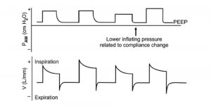 Hình 3: Kiểm soát thể tích điều chỉnh áp suất