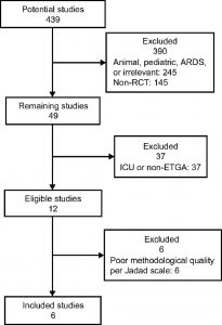 Hình 1. Sơ đồ. RCT = thử nghiệm ngẫu nhiên có kiểm soát. ETGA = gây mê nội khí quản.