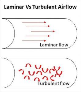 Hình 1: Mô hình của lưu lượng tầng (laminar flow) so với lưu lượng hỗn loạn (turbulent flow)