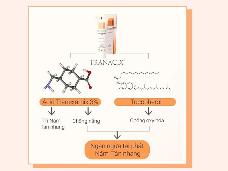 Cơ chế tác dụng của kem trị nám Tranacix